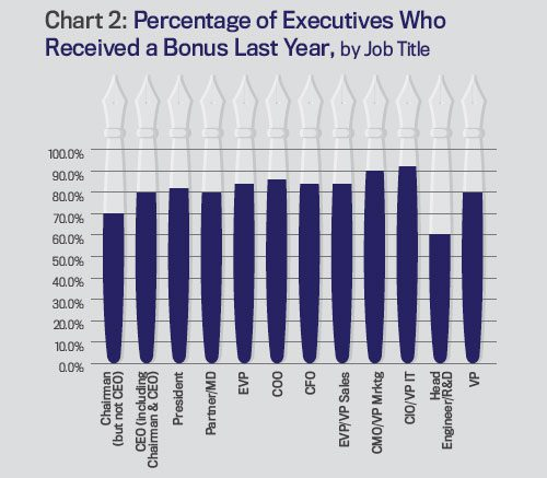 executive compensation research papers
