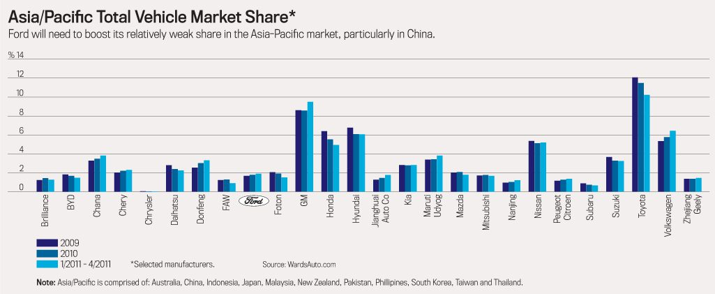 Asian/Pacific Total Vehicle Market Share