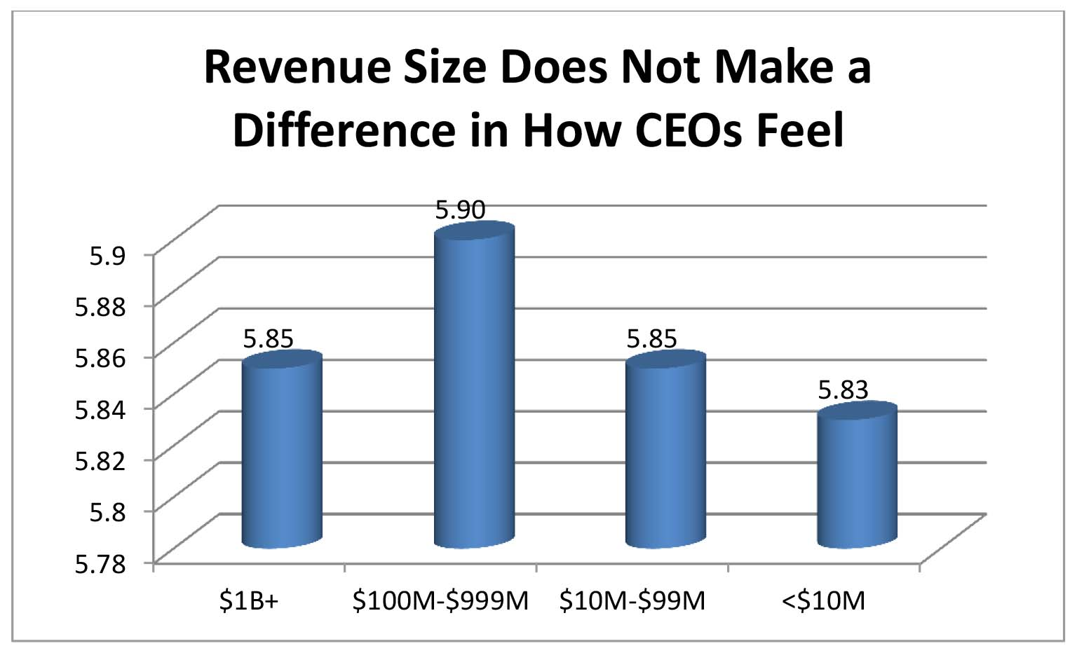 Revenue Size February 2016