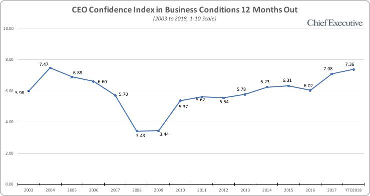 CEO Confidence Index - Chart 1